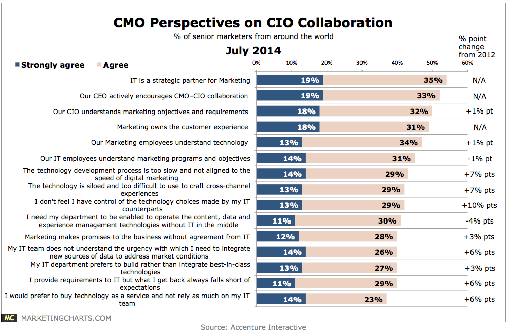 Accenture-CMO-Perspectives-IT-Collaboration-July2014