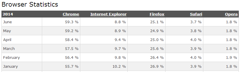 Browser Stats 8/2014