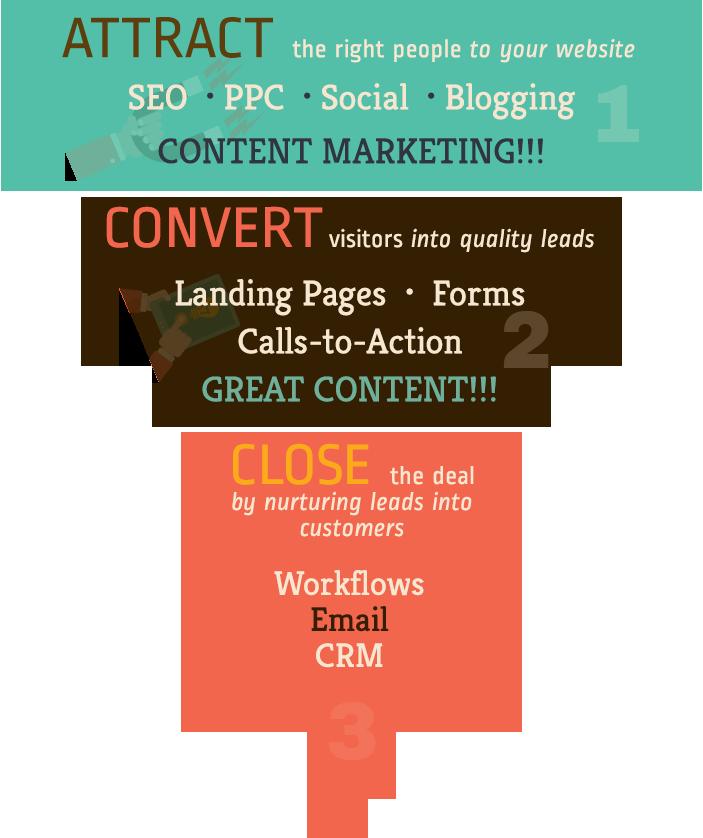 p80's Inbound Marketing Funnel