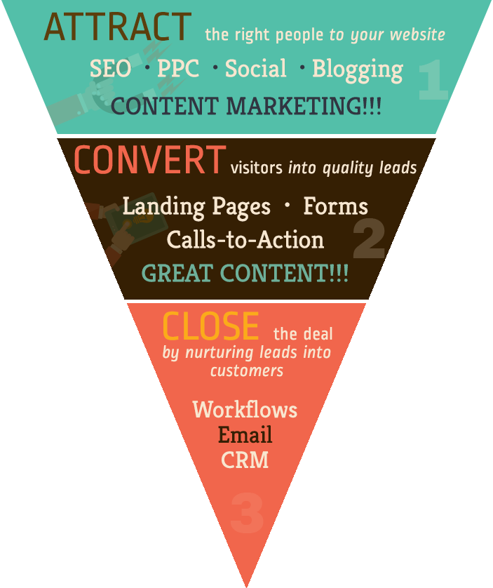 p80's Inbound Marketing Funnel