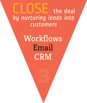 p80-Close-Inbound-Marketing-Funnel.png
