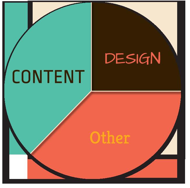 Content vs Design ration