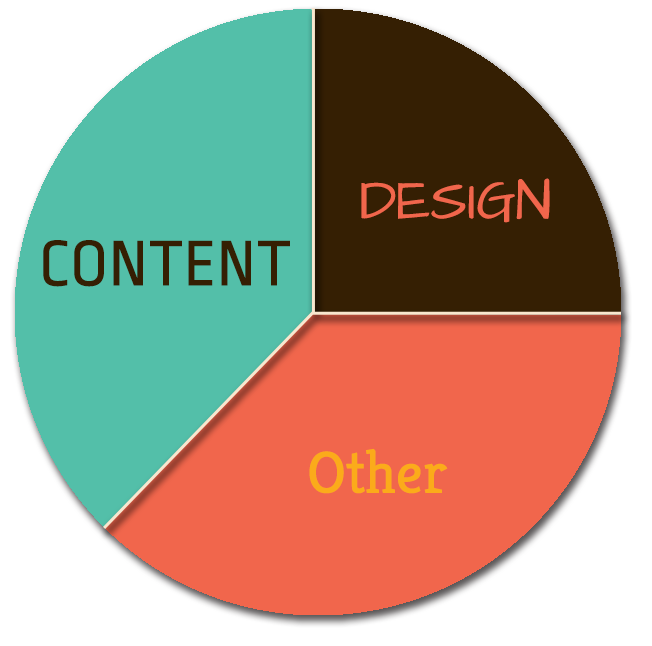 Content vs Design ration