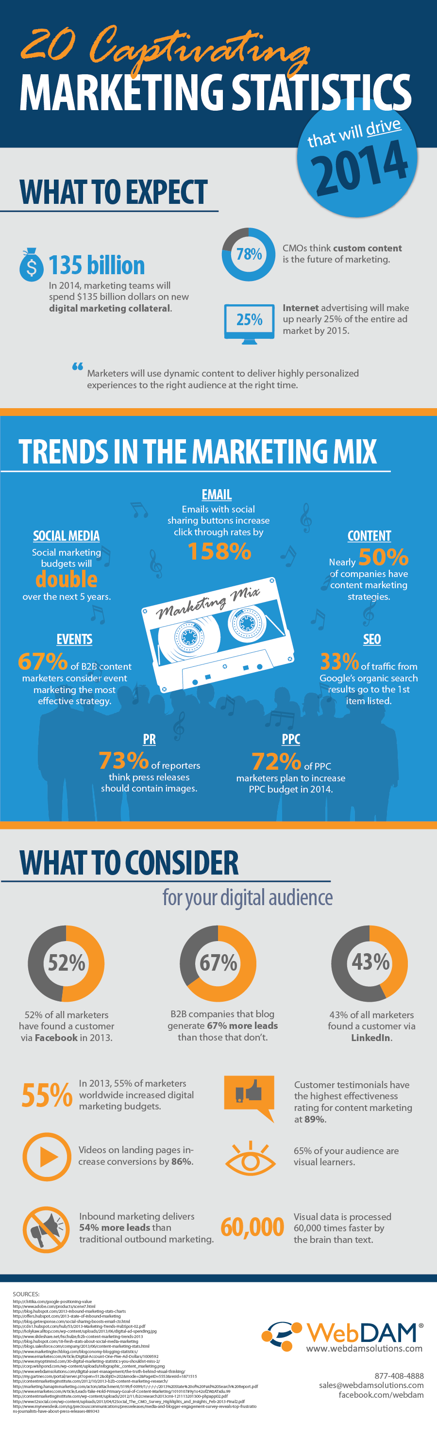 2014 Marketing Statistics Infographic