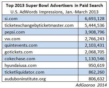 Super-Bowl-Ads