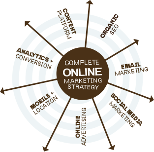Complete Online Marketing Strategy