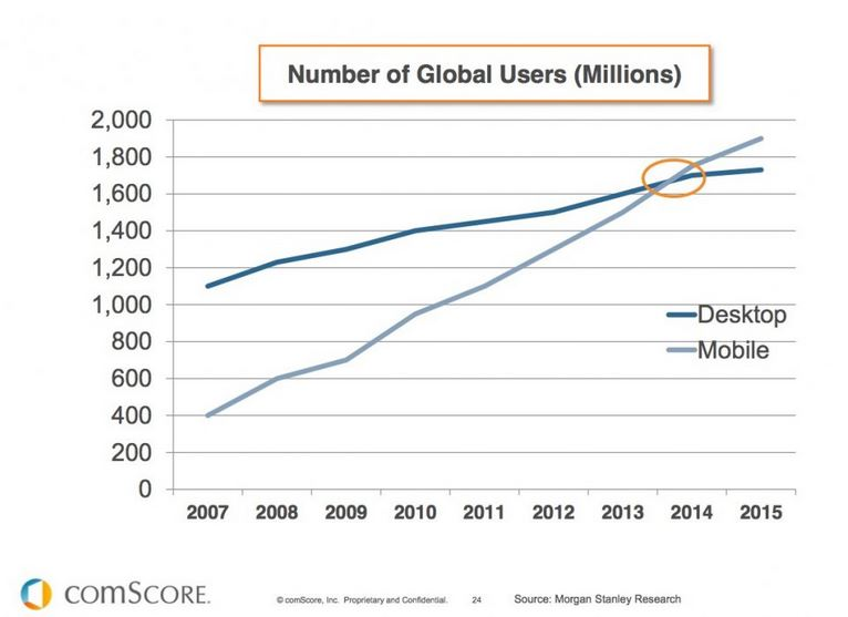 Number-of-Mobile-Users