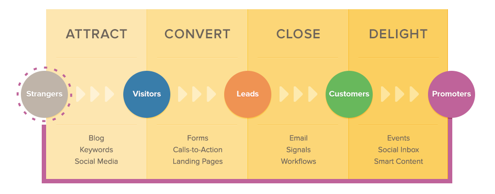 Courtesy Of HubSpot Software