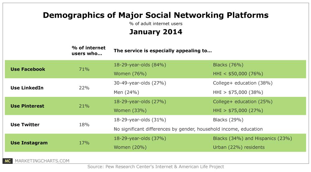 Pew-Demos-SocNet-Platforms-Jan2014