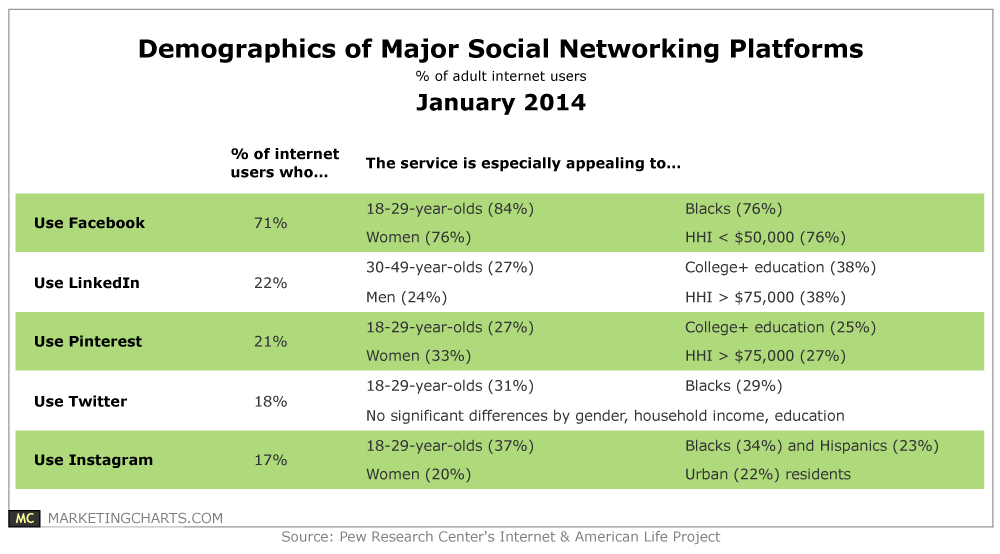 Pew-Demos-SocNet-Platforms-Jan2014