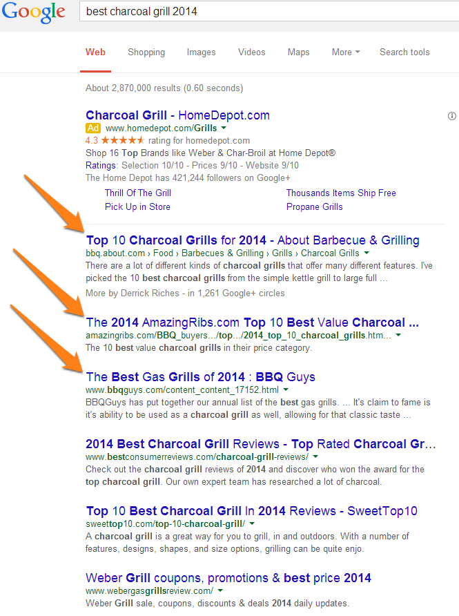 SERP for Best Charcoal Grills 2014