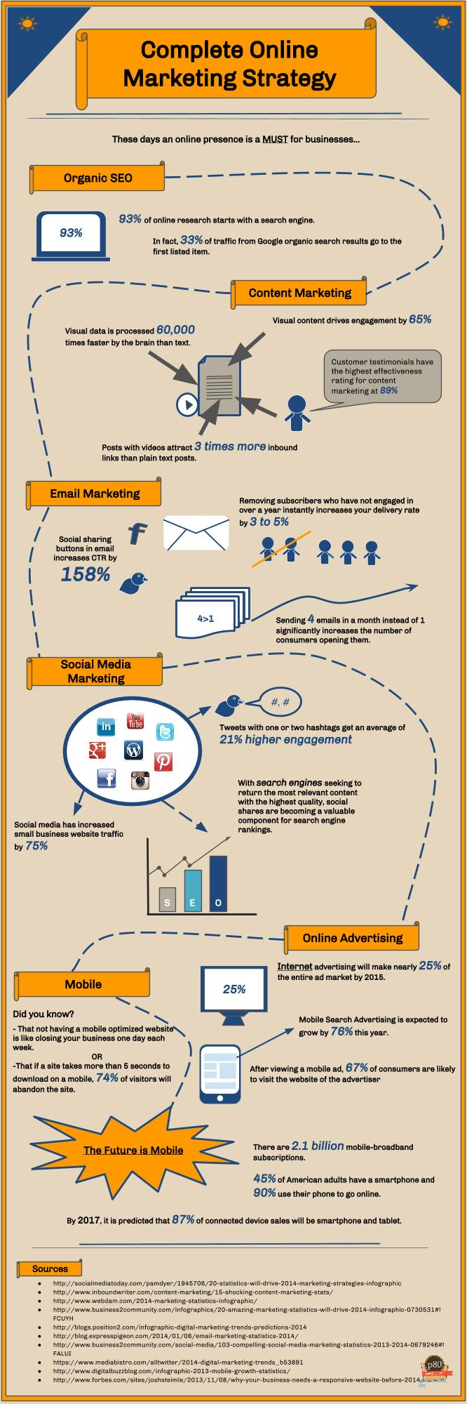Complete Online Marketing Strategy Infographic