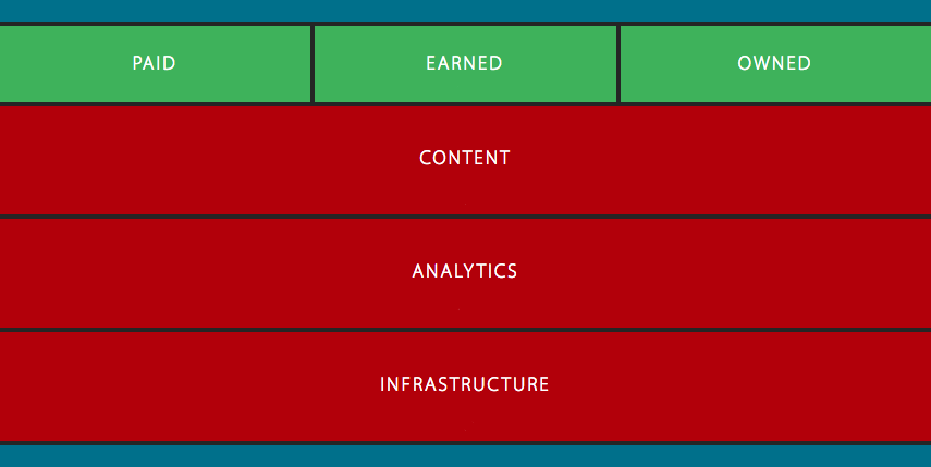 The Marketing Stack