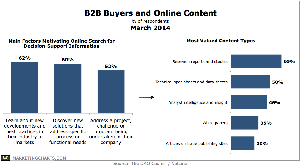 B2B-Buyers-and-Online-Content