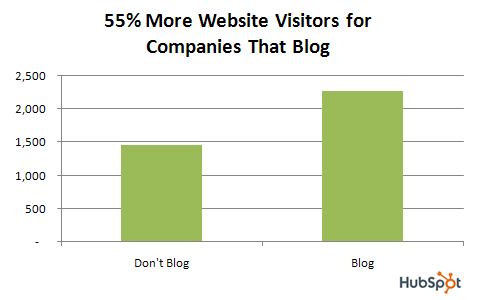 Companies that blog have 55% more visitors to their website
