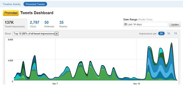 Twitter analytics-screenshots