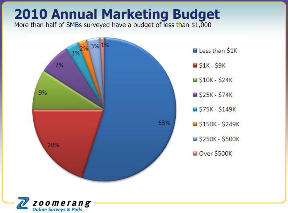 2010 Small Business Marketing Budgets