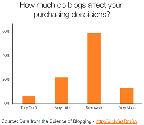 How much do blogs affect your purchasing decisions?