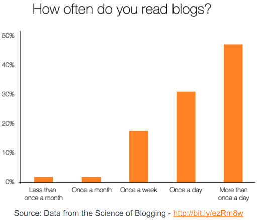How often do you read blogs?