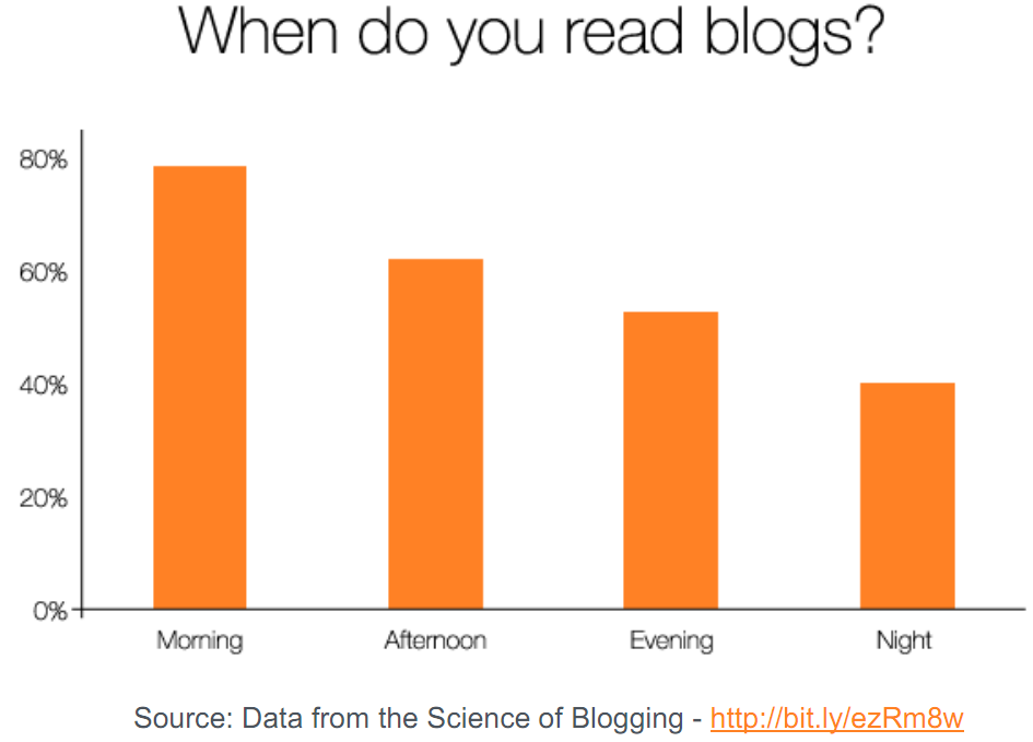 When do you read small business blogs?