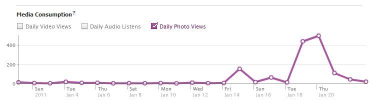 Facebook Media Consumption Data