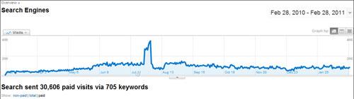 PPC data in Google Analytics