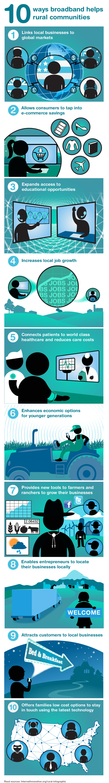 9 Ways broadband helps rural communities