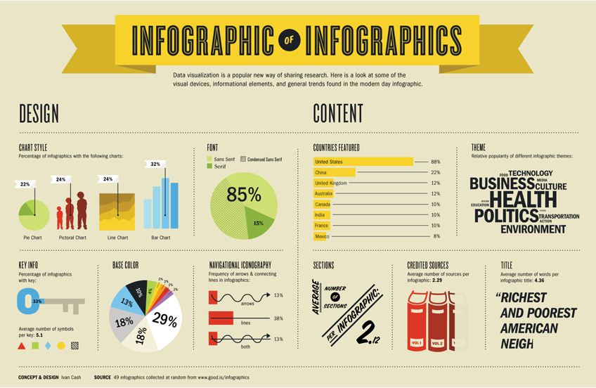 Infographic of Infographics by Ivan Cash
