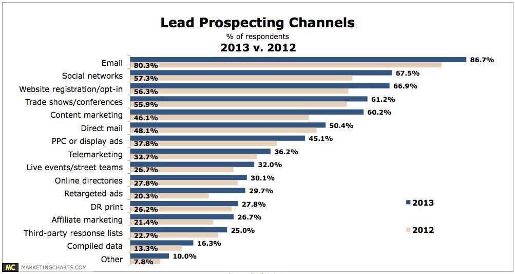 Marketing-Charts-Content-Marketing