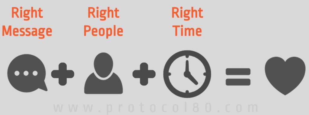 Right-People-Right-Time