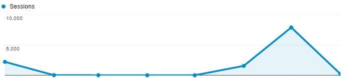 Website-Traffic-Loss