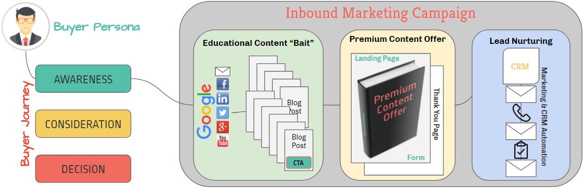 Inbound-Process.png