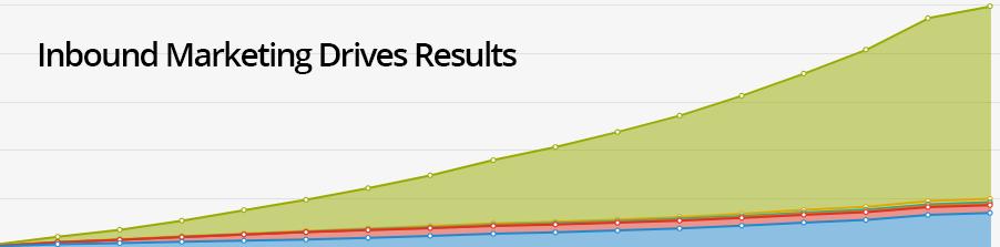 Manufacturer-Inbound-Marketing-Results