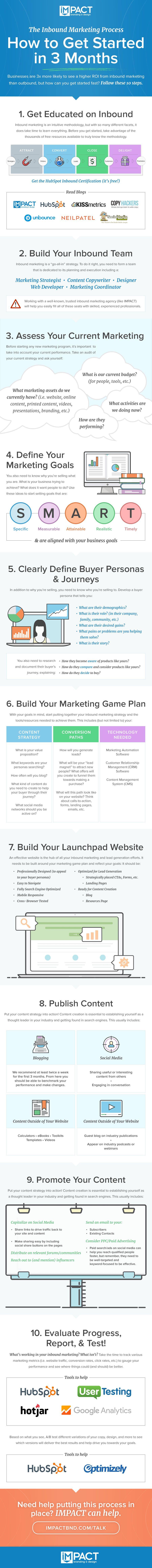 inbound-marketing-process-infographic-full.jpg