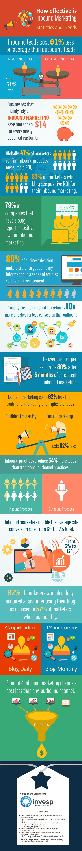 effectiveness of inbound marketing services