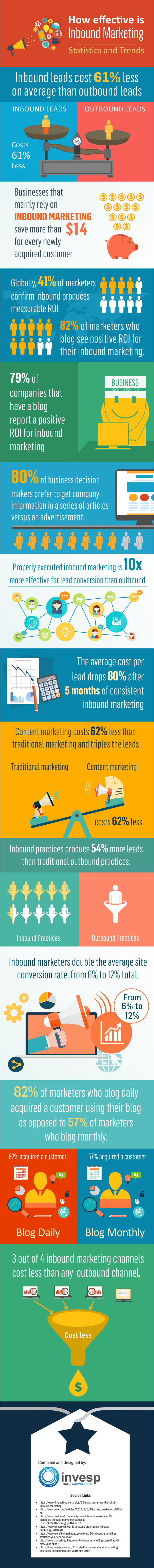 effectiveness of inbound marketing services
