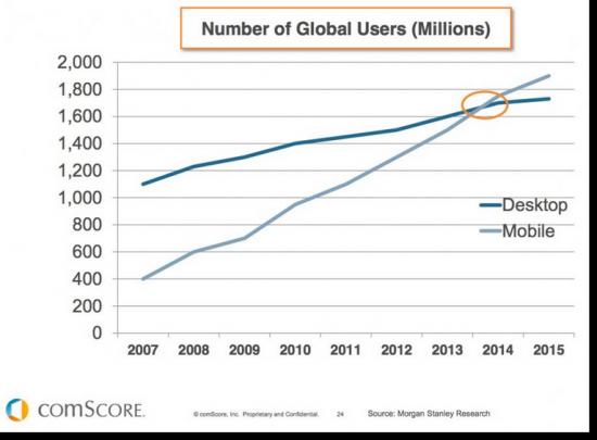 mobile internet users surpassed desktop internet users