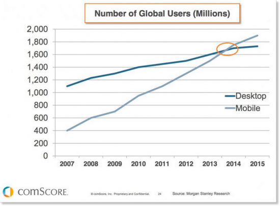 mobile internet users surpassed desktop internet users
