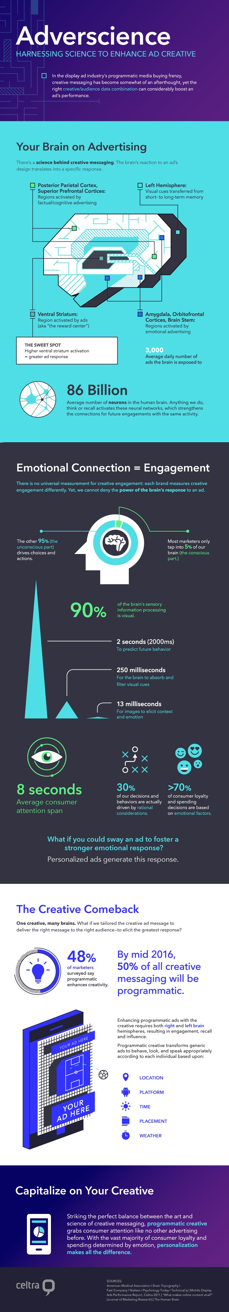 adverscience the science of brain advertising infographic