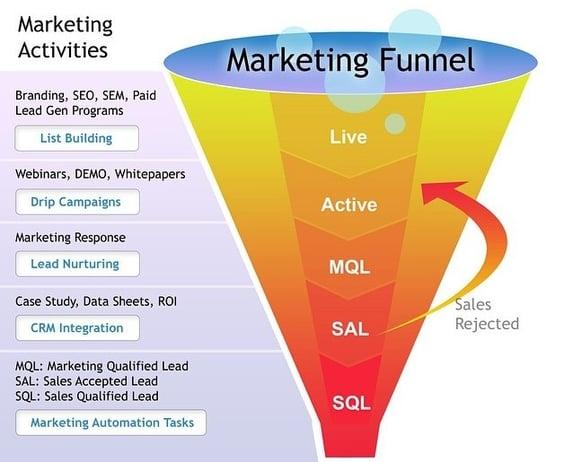 marketing funnel sales funnel