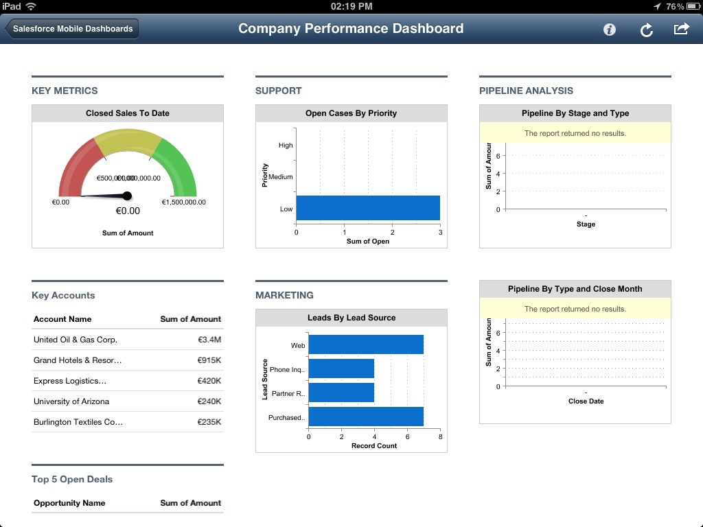 customer relationship management CRM example salesforce