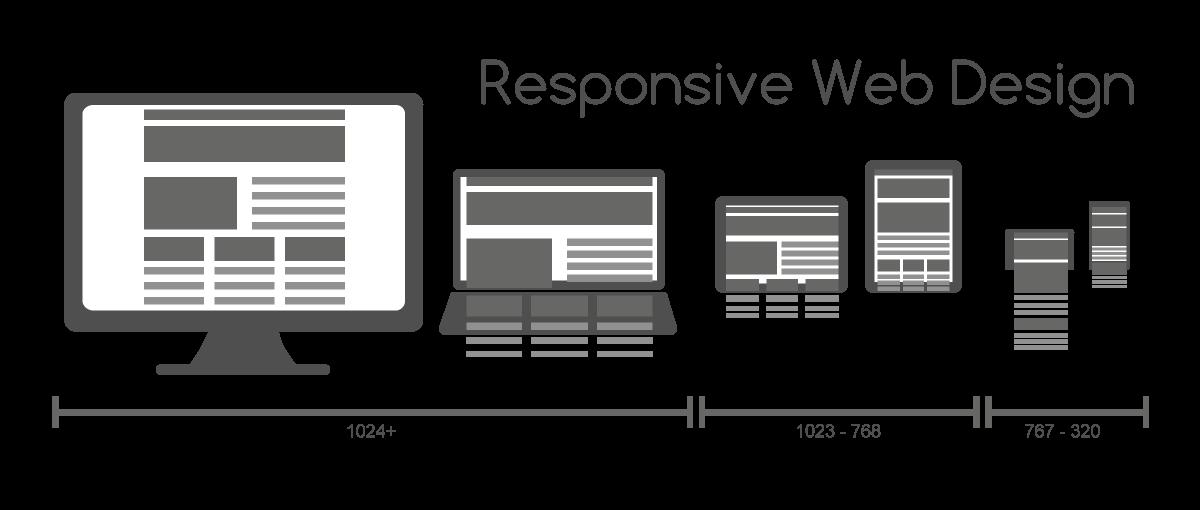 responsive design & mobile optimization