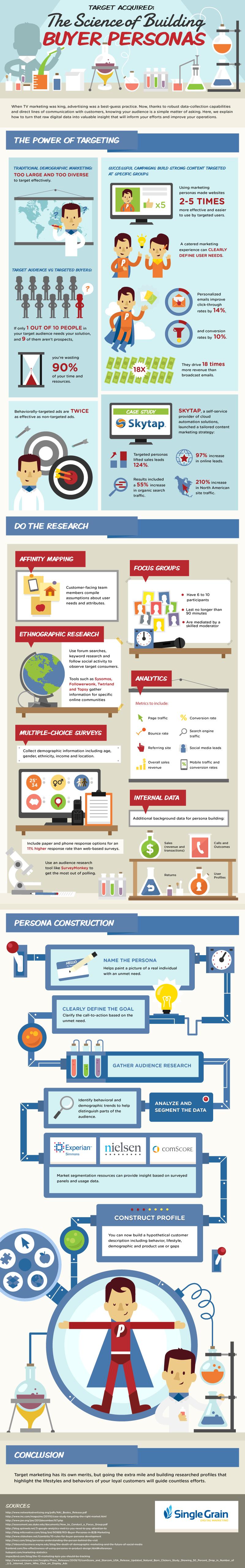 science of building buyer personas singlegrain infographic