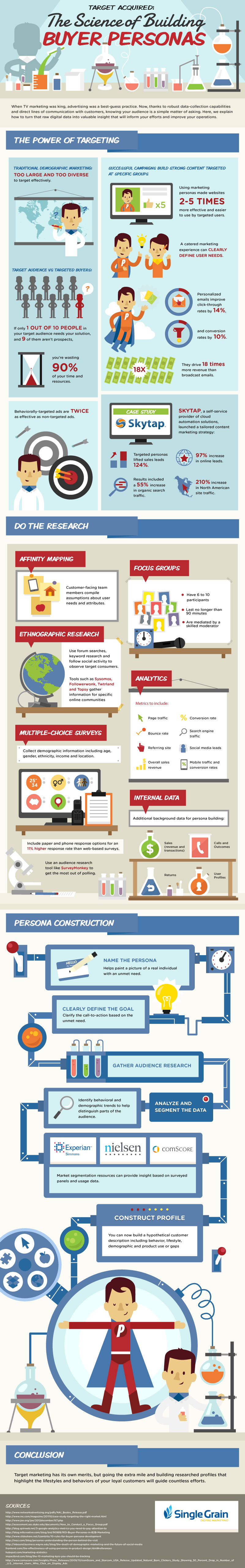 science of building buyer personas singlegrain infographic