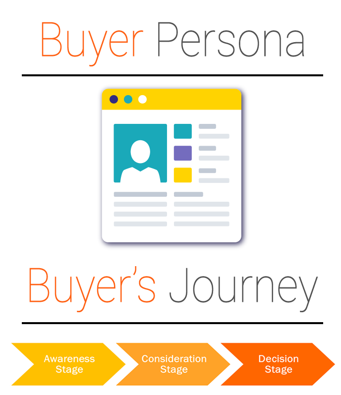 A Manufacturing Buyer Persona and their Buyer Journey
