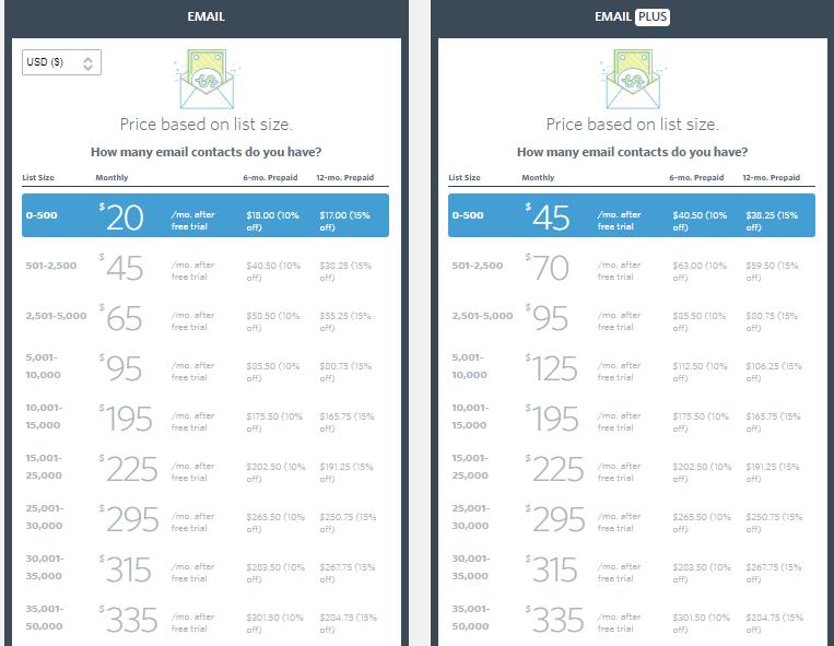 CC Pricing