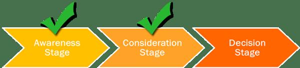 ConsiderationStage