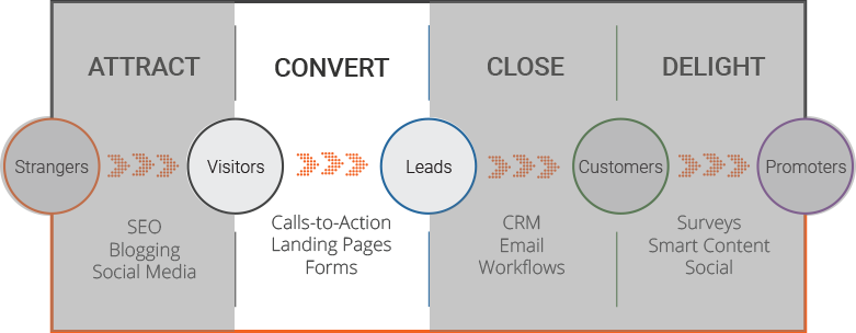Manufacturing Marketing Convert Stage