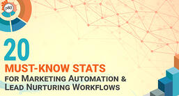 B2B Marketing Automation & Lead Nurturing Emails: 20 Must-Know Stats