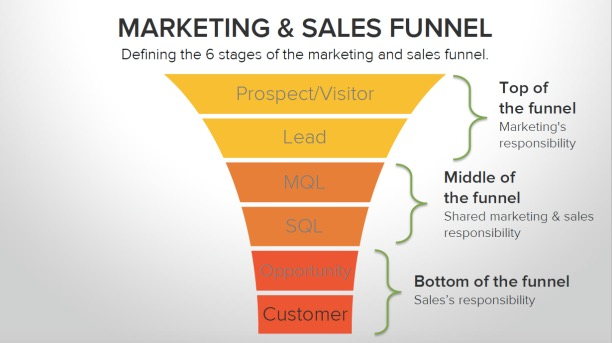 HubSpot-Marketing-and-Sales-Funnel.jpg